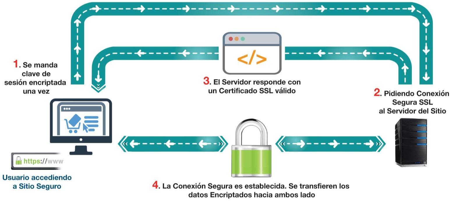cómo funciona un certificado ssl